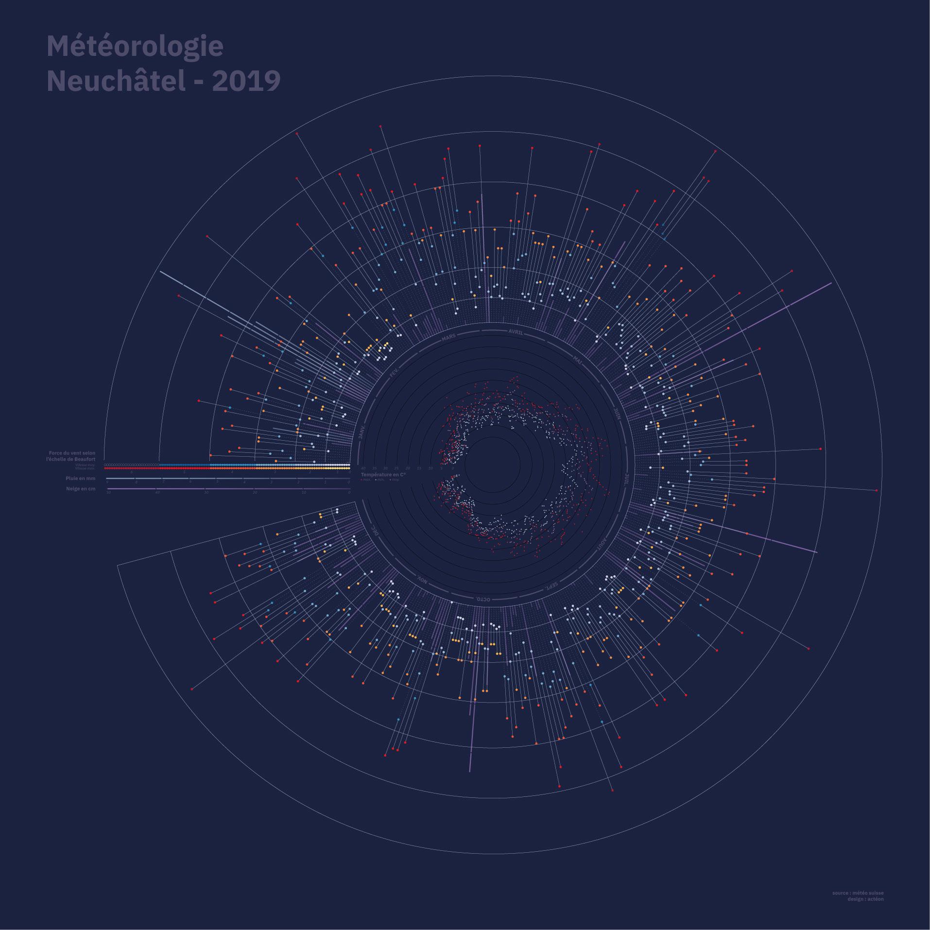 Météo Data Canton de Neuchâtel