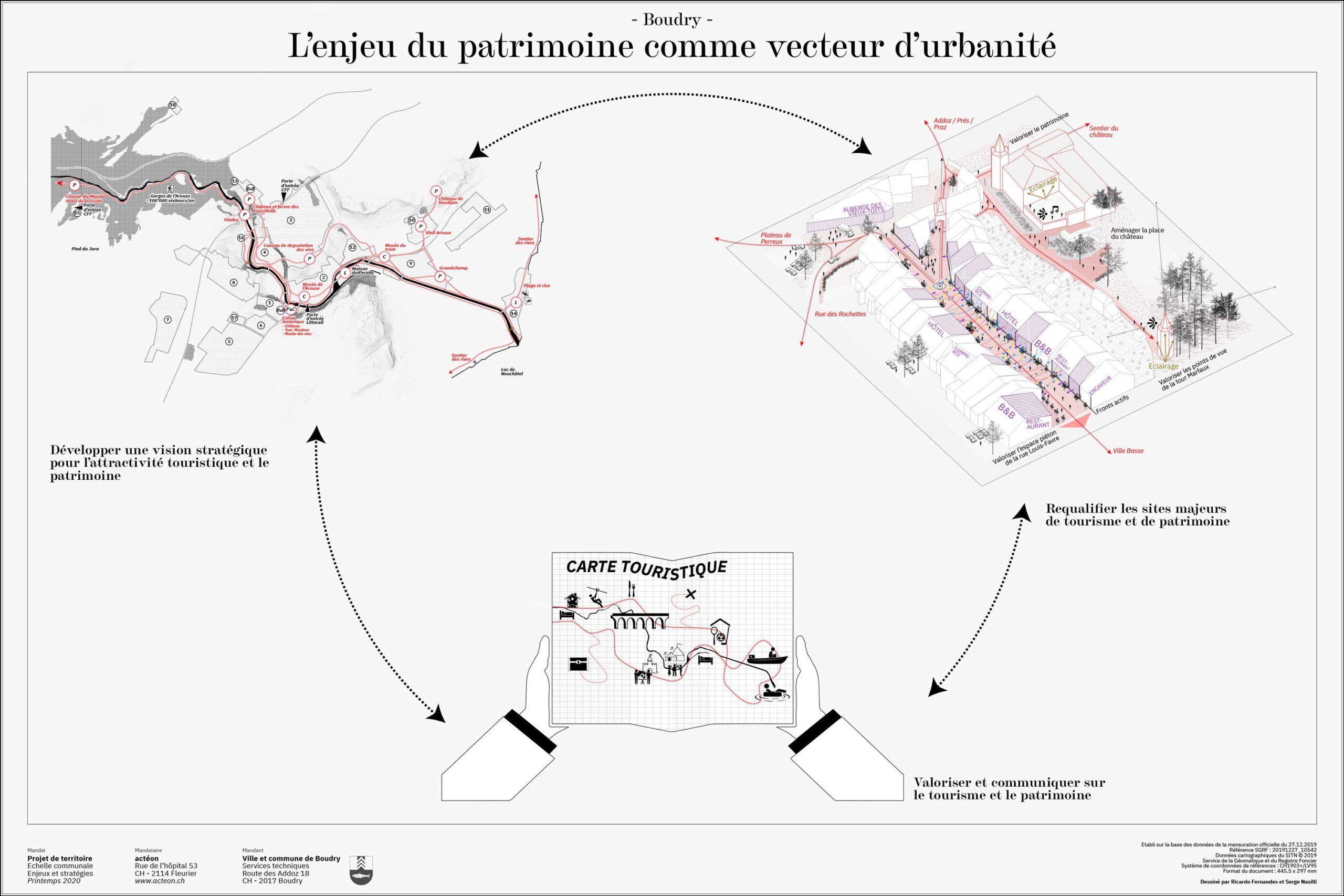 Patrimoine architecture et urbanisme Boudry